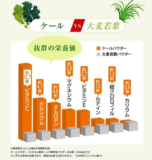 野菜の王様ケールと大麦若葉の栄養素の違い